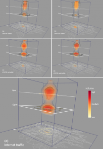 3D visualization of mobile phone activity