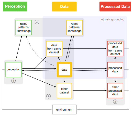 A general depiction of groundings of quality measures of data
