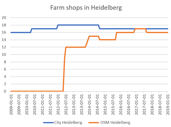 Farm Shops are ohsome | Heidelberg Institute for Geoinformation