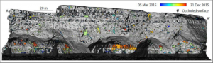 Terrestrial LiDAR-derived surface model of East Cliff Whitby, shown in elevation view. Monitored rockfalls are superimposed and colored by the date and time of occurrence at 1 h resolution.