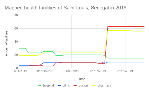 Amount of OSM health facilities in Saint-Louis over time.