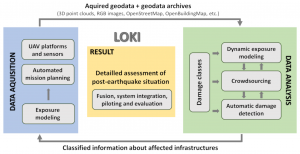 Core components of the LOKI research project and their interaction.