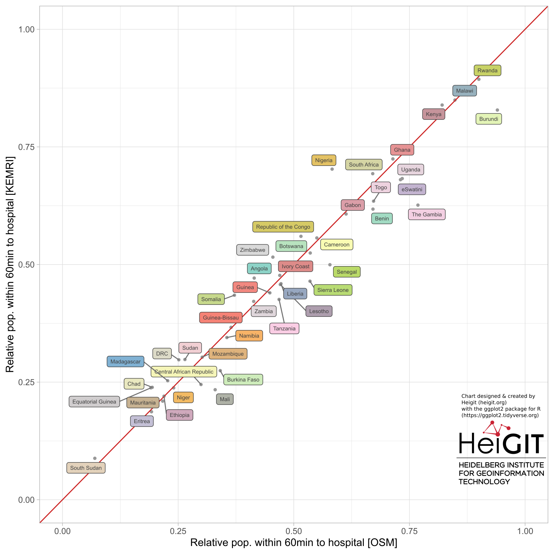 Figure 2 Scatterplot of population proportions reached within 1 hour using either hospitals mapped in OSM or KEMRI. Pearson. (HeiGIT 2020)