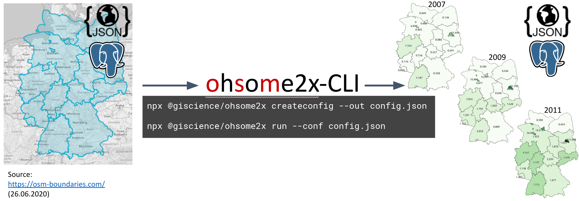 Ohsome2X can be used as CLI or as NodeJS library
