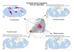Analysis of the parato frontier for RCP 2.6, 2033-2042 with respect to the number of solutions that placed potential naturalö vegetation at a specific cell. The map to the upper left shows the percentage of solutions accross the part of the frontier that represents a compromise between the 3 objectives had allocated PNV at a specific cell. The other 3 maps show the difference of extreme solutions - that focused on a specific objective - to the comrpomise solutions. Green colors indicate that more PNV was allocated in solutions in the extrem solutions than for the compromise solutions. Brown colors indicate the opposite.