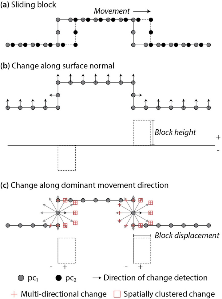 4D change analysis for improving our understanding of dynamic landscapes