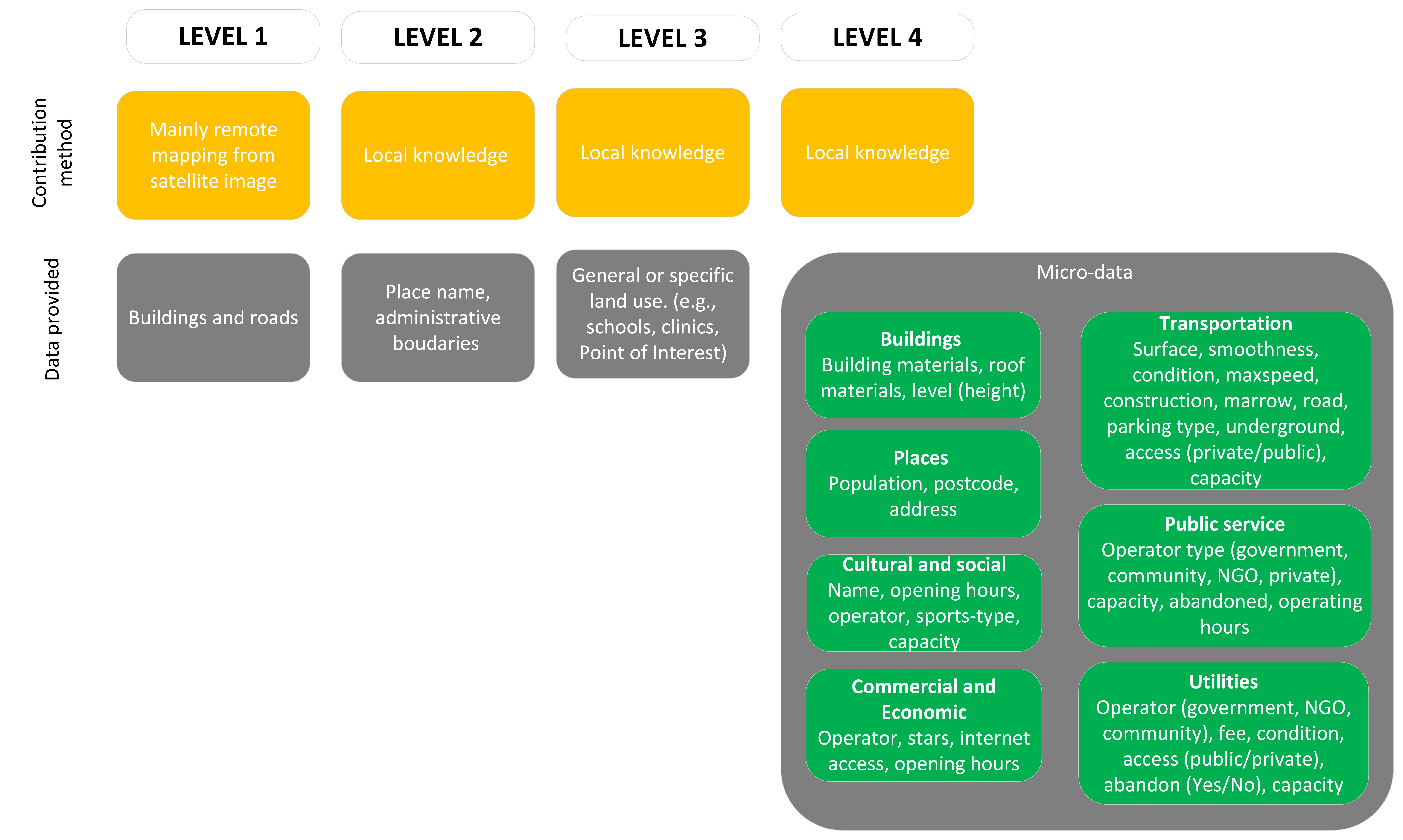Towards a framework for the analysis of local OSM contributions