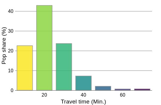 Population share in range of 10 minutes towards vaccination site