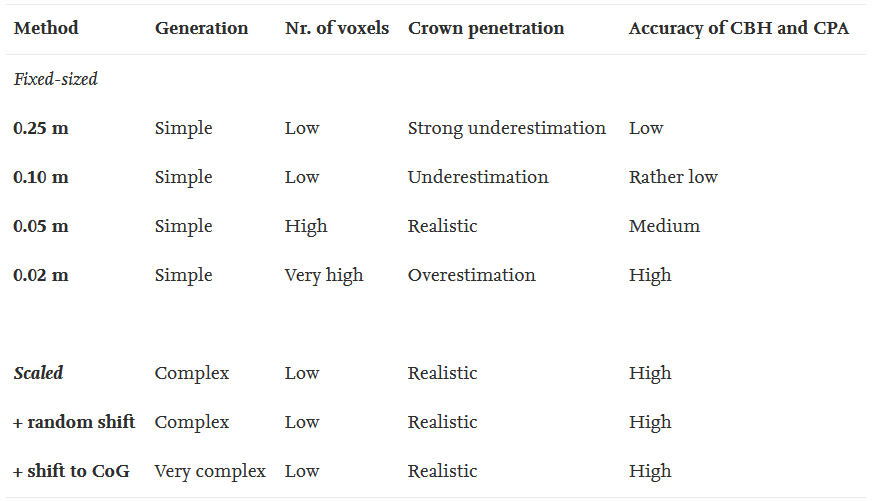 Qualitative comparison of opaque voxel modelling approaches. CBH = Crown base height, CPA = Crown projection area, CoG = Centre of gravity.